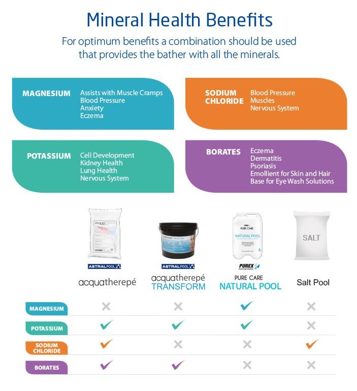 mineralhealthbenefits