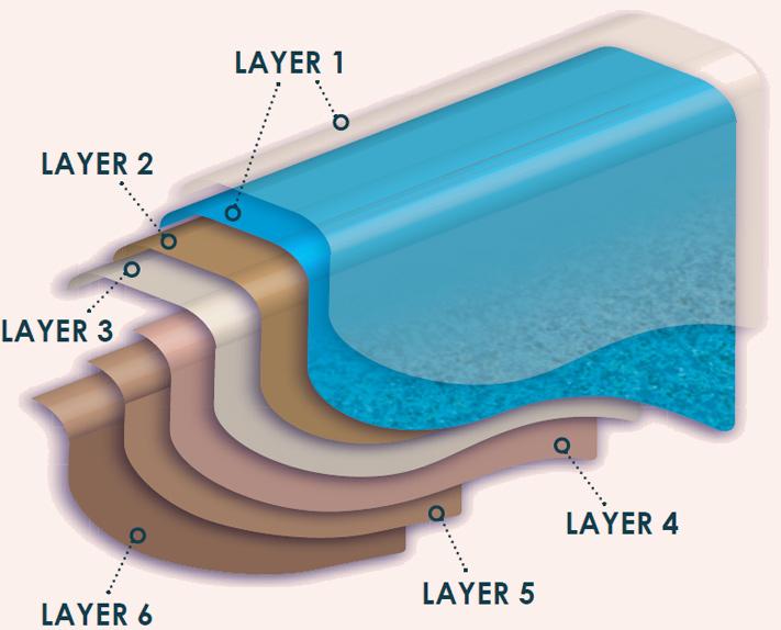 six-layers